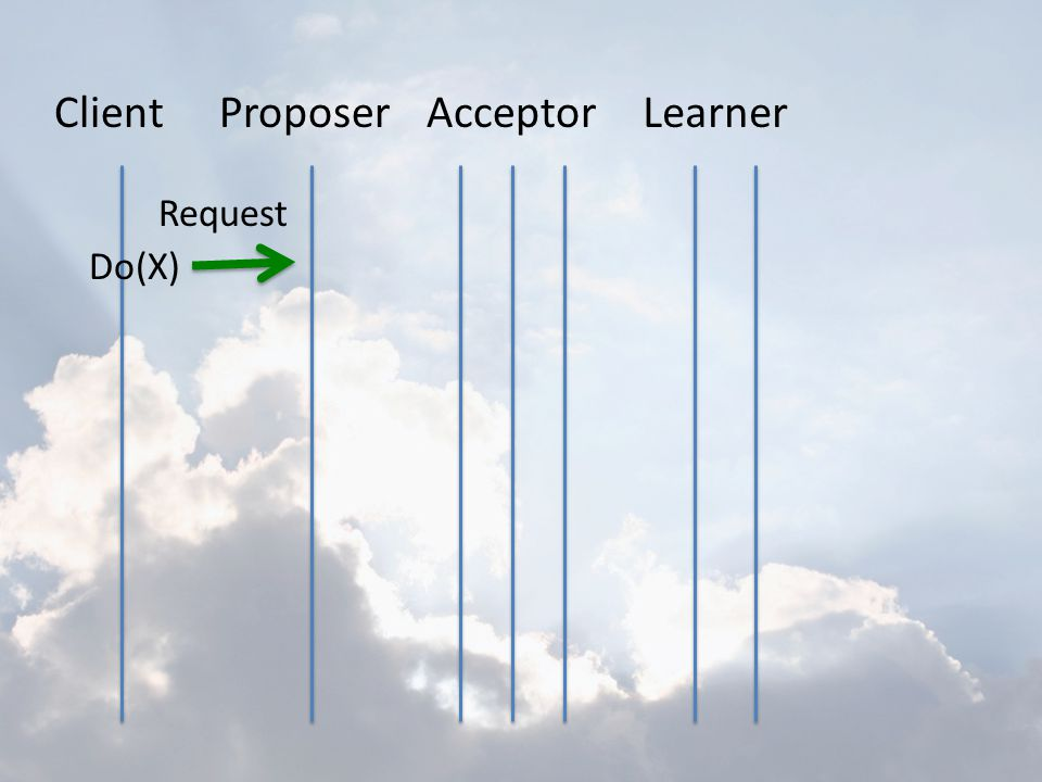 Client Proposer Acceptor Learner Request Do(X)