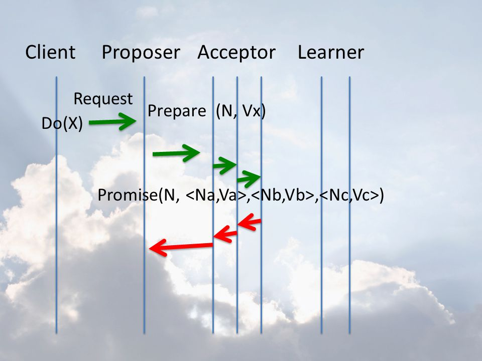 Client Proposer Acceptor Learner Request Prepare (N, Vx) Do(X)