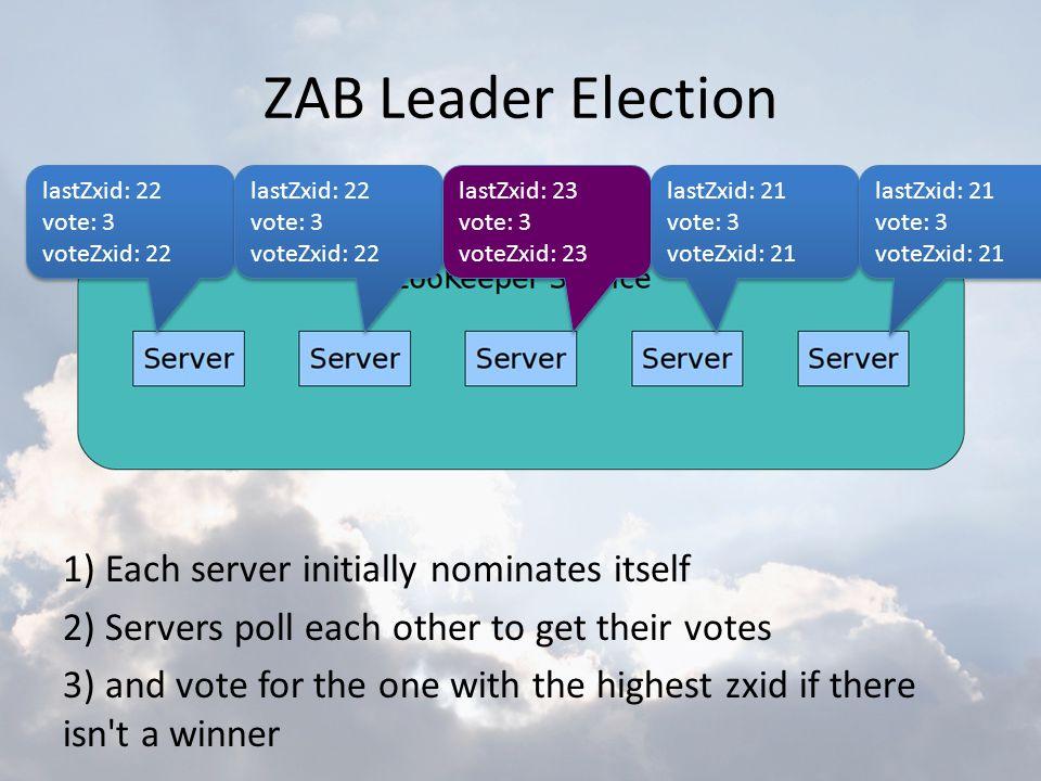 ZAB Leader Election lastZxid: 22. vote: 3. voteZxid: 22. lastZxid: 22. vote: 3. voteZxid: 22. lastZxid: 23.