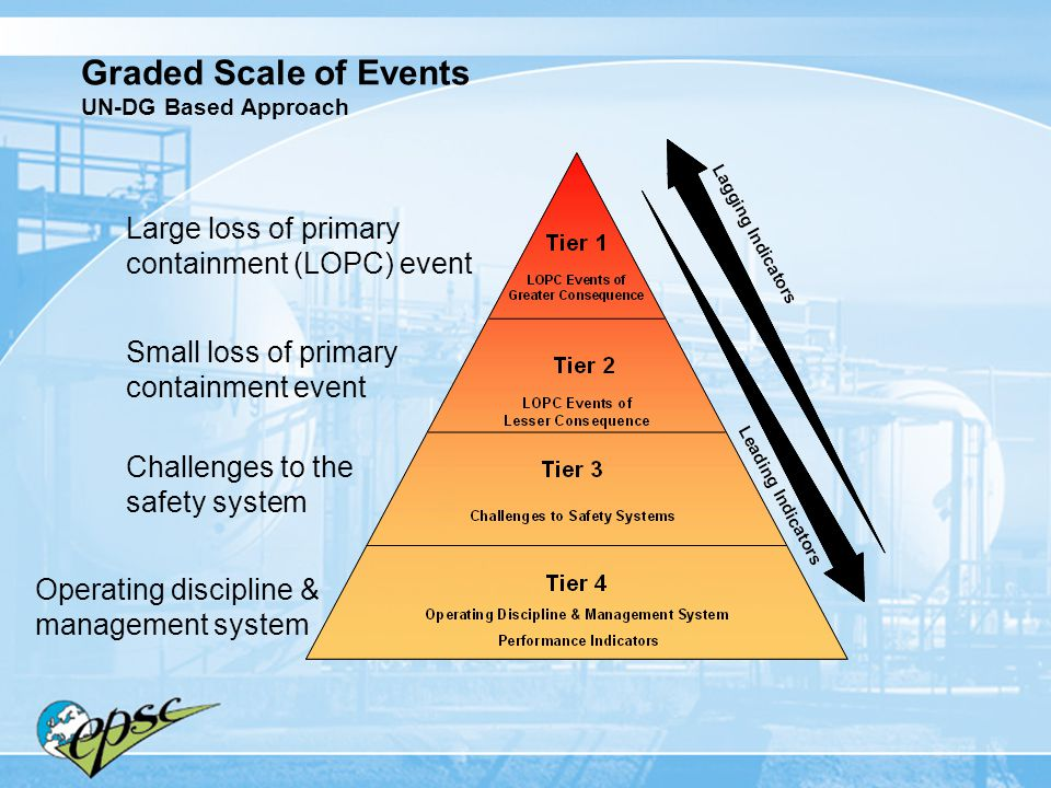 Graded Scale of Events UN-DG Based Approach