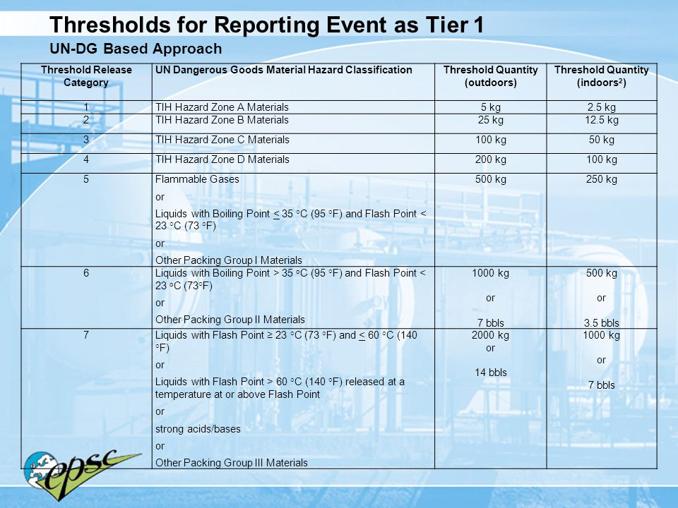 Thresholds for Reporting Event as Tier 1 UN-DG Based Approach