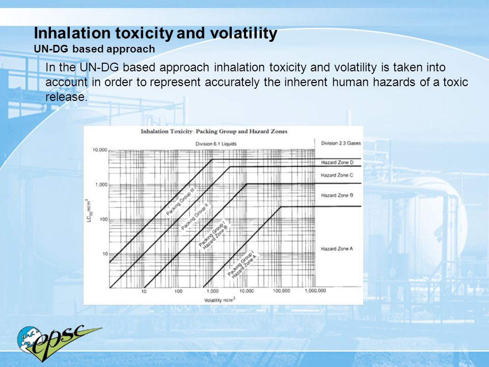 Inhalation toxicity and volatility UN-DG based approach