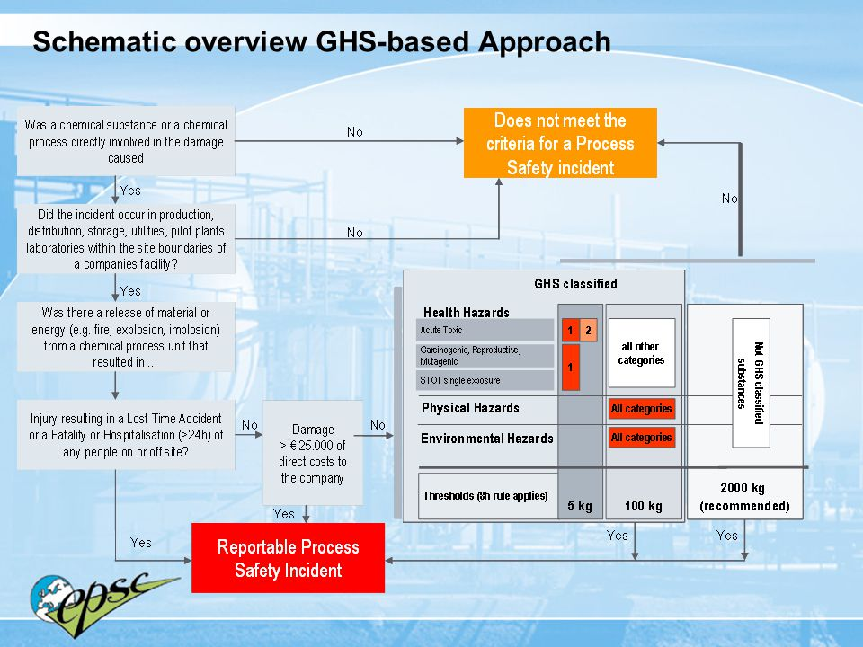 Schematic overview GHS-based Approach