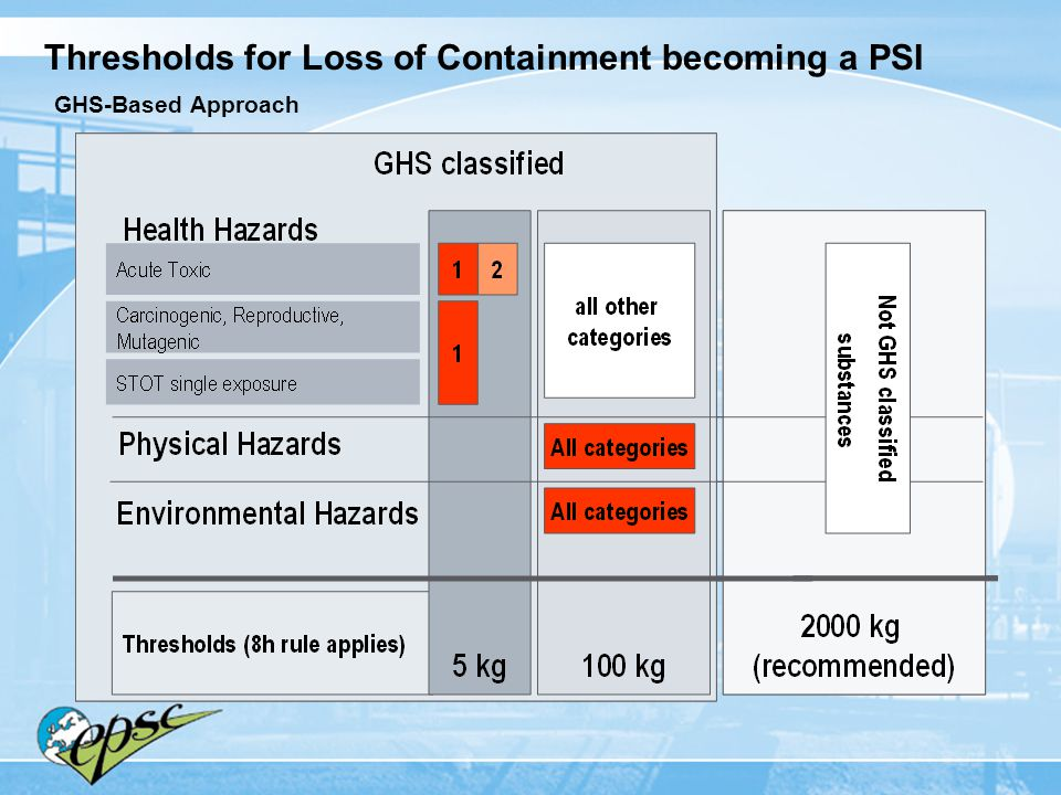 Thresholds for Loss of Containment becoming a PSI GHS-Based Approach