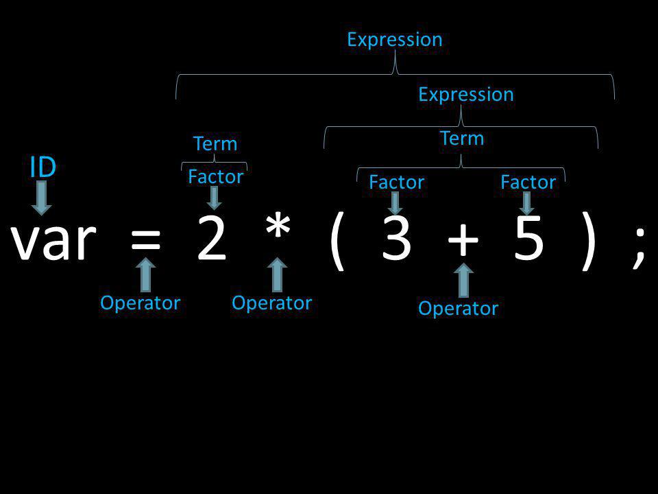 var = 2 * ( 3 + 5 ) ; ID Expression Expression Term Term Factor Factor