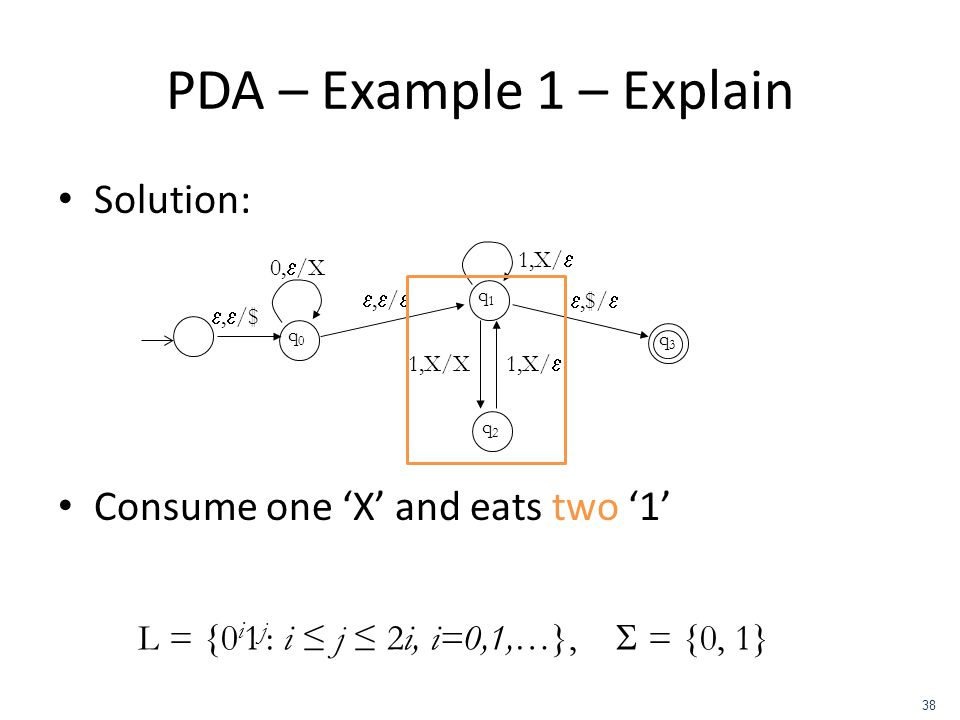 PDA – Example 1 – Explain Solution: Consume one 'X' and eats two '1'