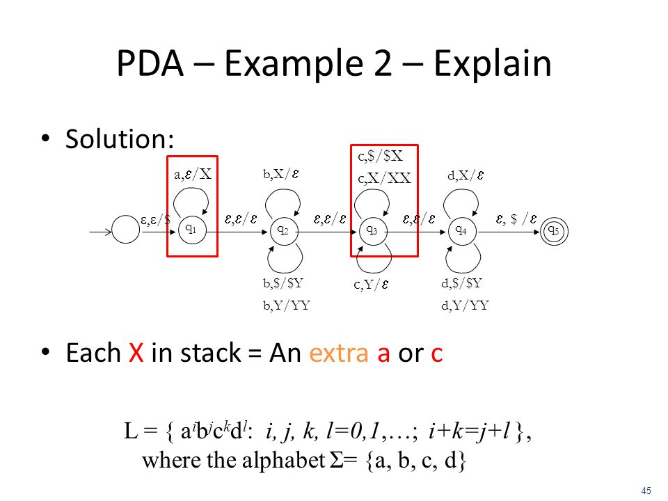 PDA – Example 2 – Explain Solution: Each X in stack = An extra a or c