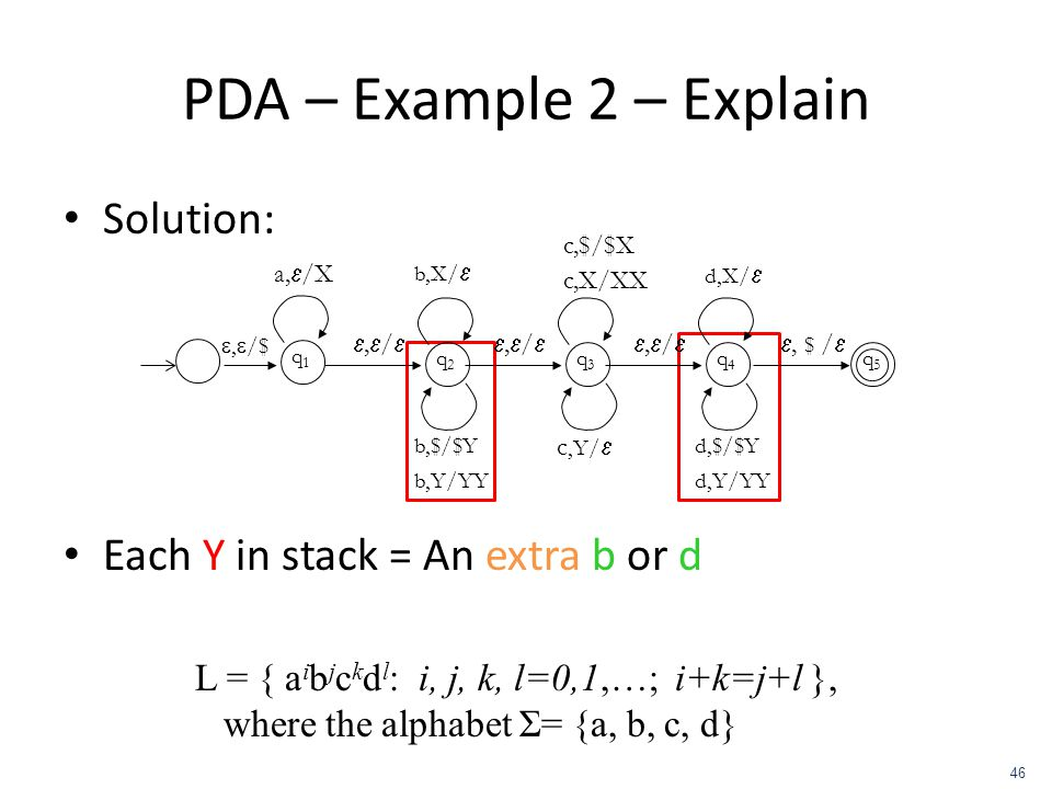 PDA – Example 2 – Explain Solution: Each Y in stack = An extra b or d
