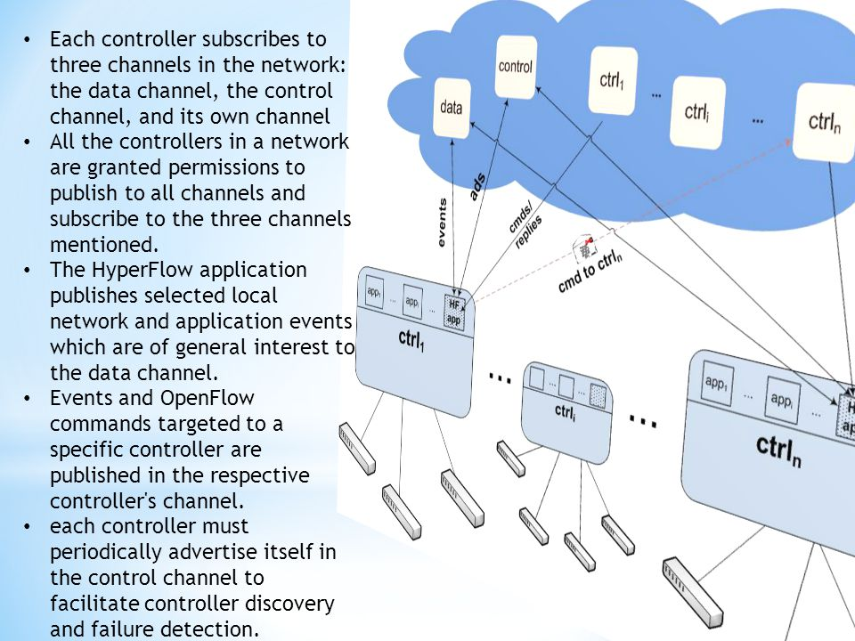 Each controller subscribes to three channels in the network: the data channel, the control channel, and its own channel