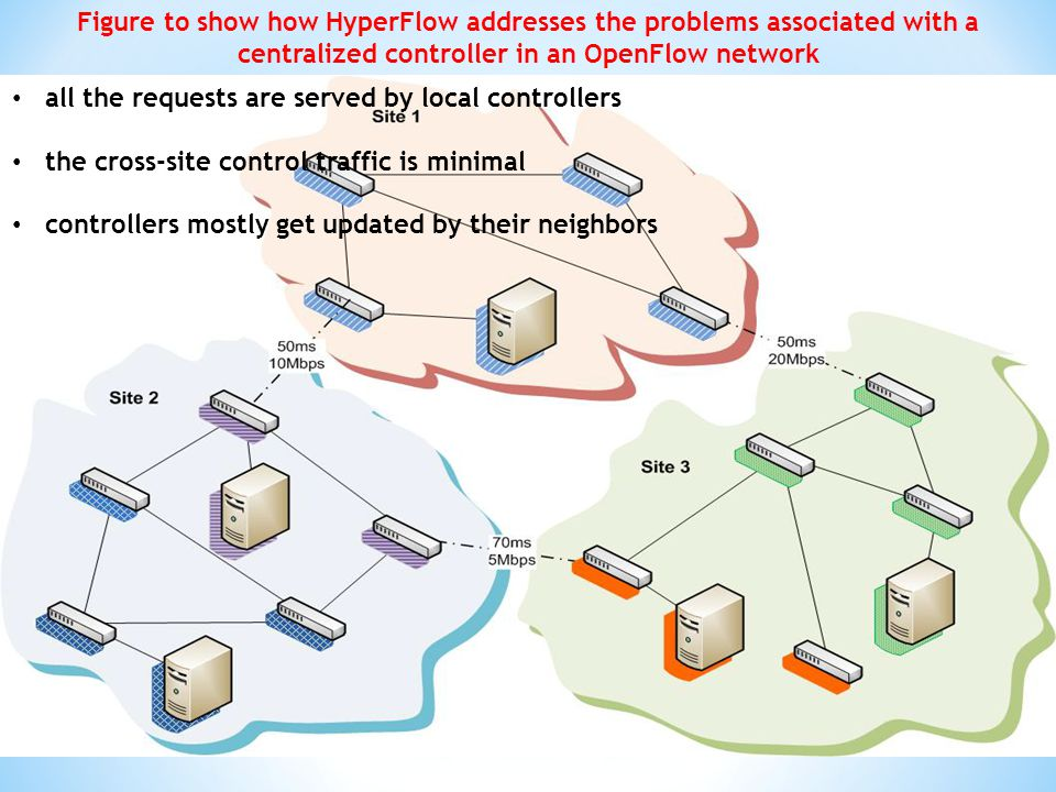 Figure to show how HyperFlow addresses the problems associated with a centralized controller in an OpenFlow network