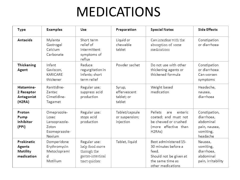 MEDICATIONS Type Examples Use Preparation Special Notes Side Effects