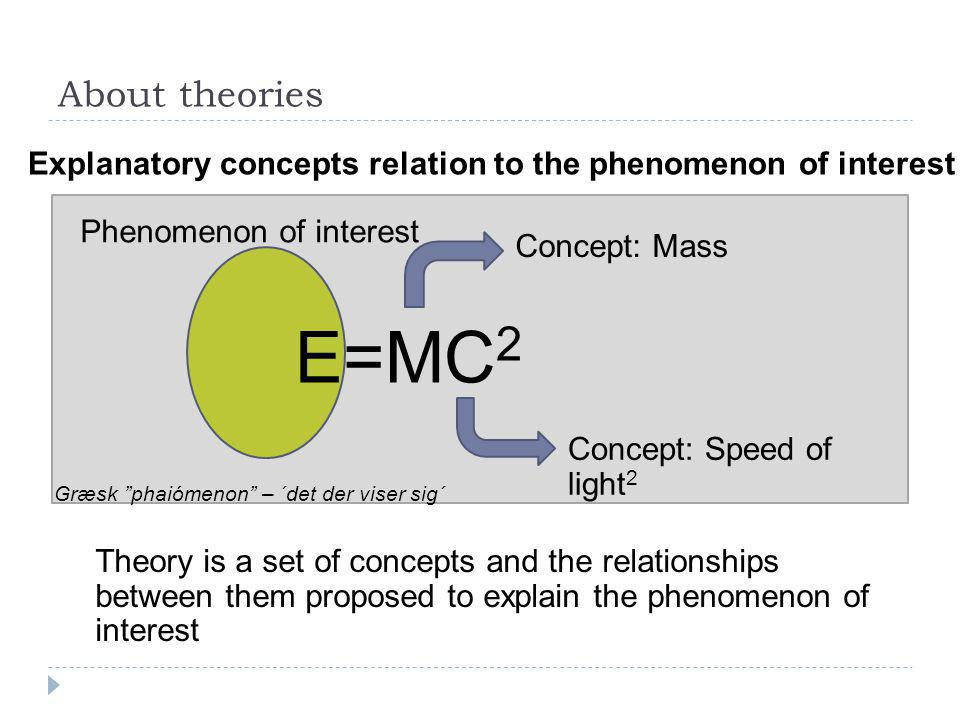 About theories Explanatory concepts relation to the phenomenon of interest. Phenomenon of interest.