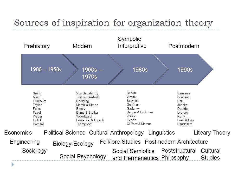 Sources of inspiration for organization theory