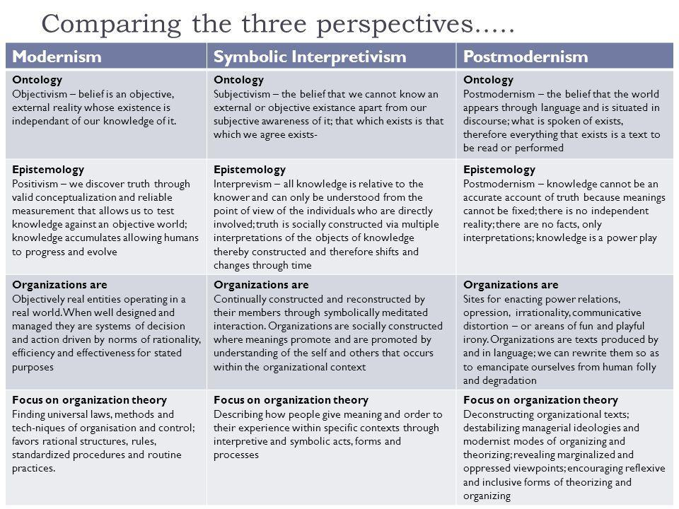 Comparing the three perspectives.....