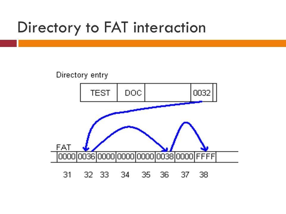 Directory to FAT interaction