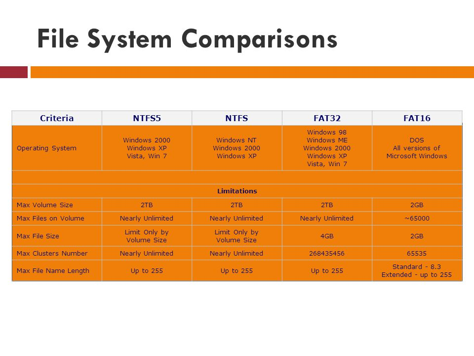 File System Comparisons
