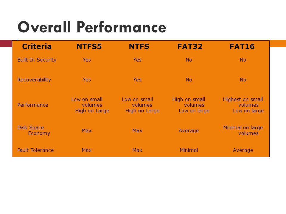 Overall Performance Criteria NTFS5 NTFS FAT32 FAT16 Built-In Security