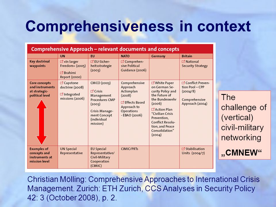 Comprehensiveness in context