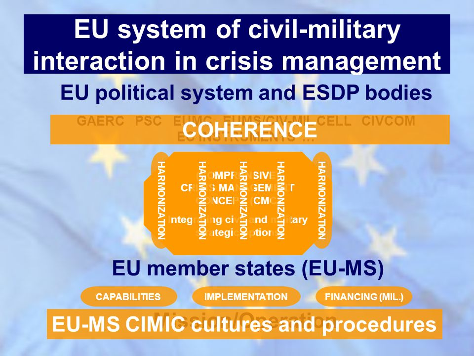 EU system of civil-military interaction in crisis management