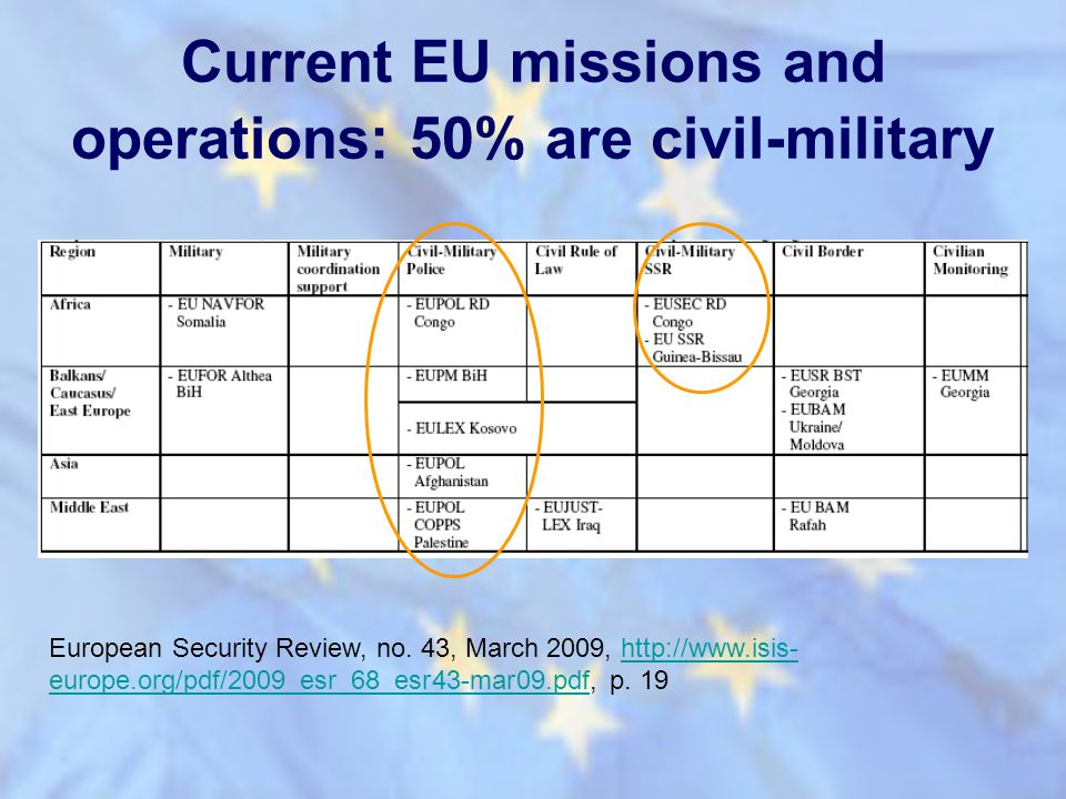 Current EU missions and operations: 50% are civil-military