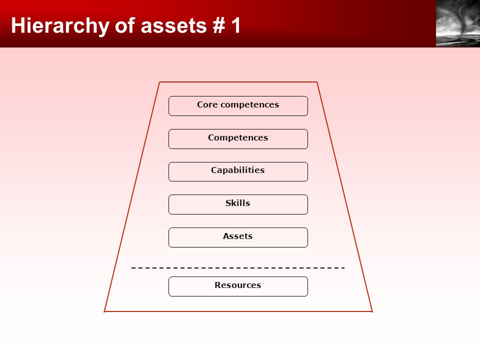 Hierarchy of assets # 1 Core competences Competences Capabilities