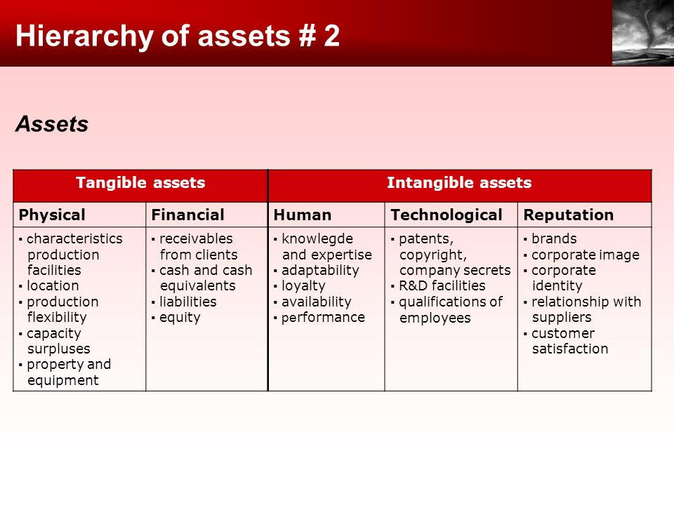 Hierarchy of assets # 2 Assets Tangible assets Intangible assets