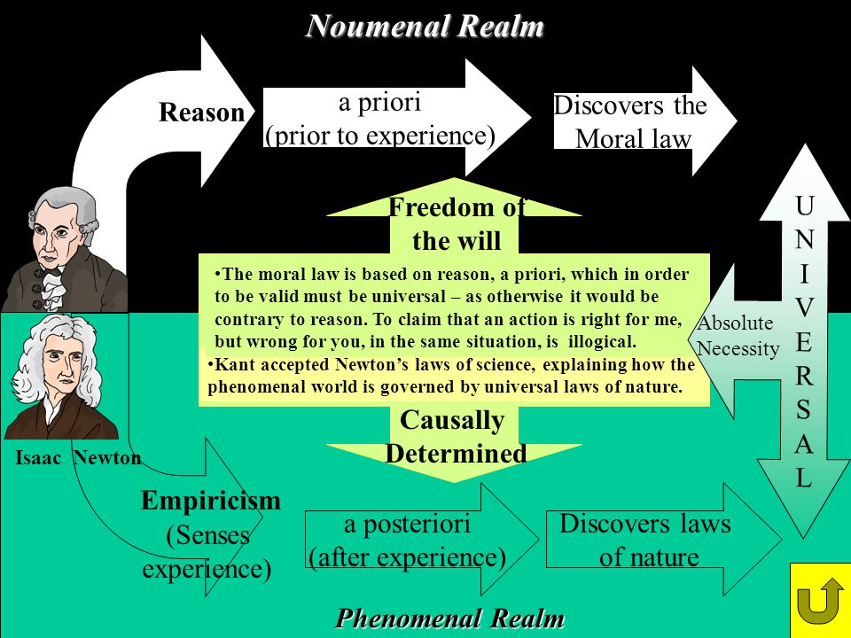 Noumenal Realm Reason a priori (prior to experience) Discovers the