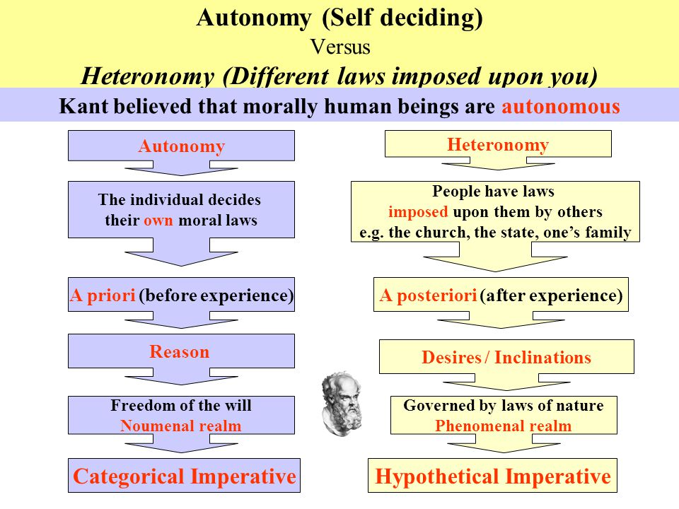 Autonomy (Self deciding) Versus Heteronomy (Different laws imposed upon you)
