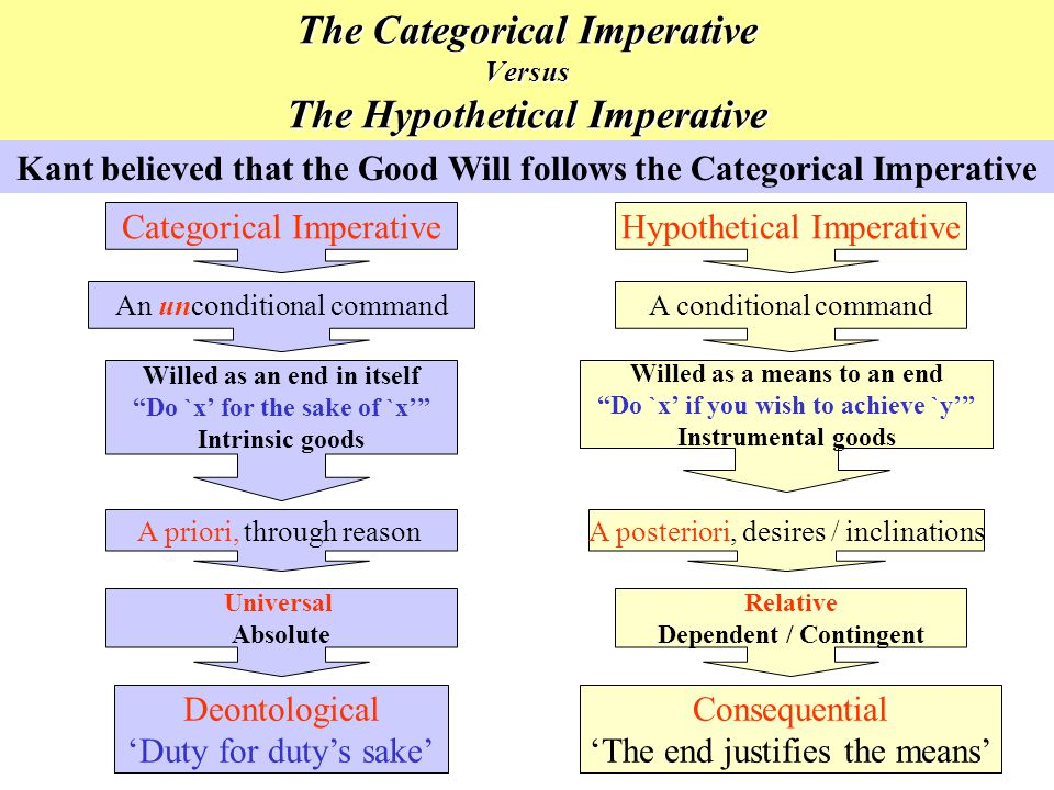 The Categorical Imperative Versus The Hypothetical Imperative