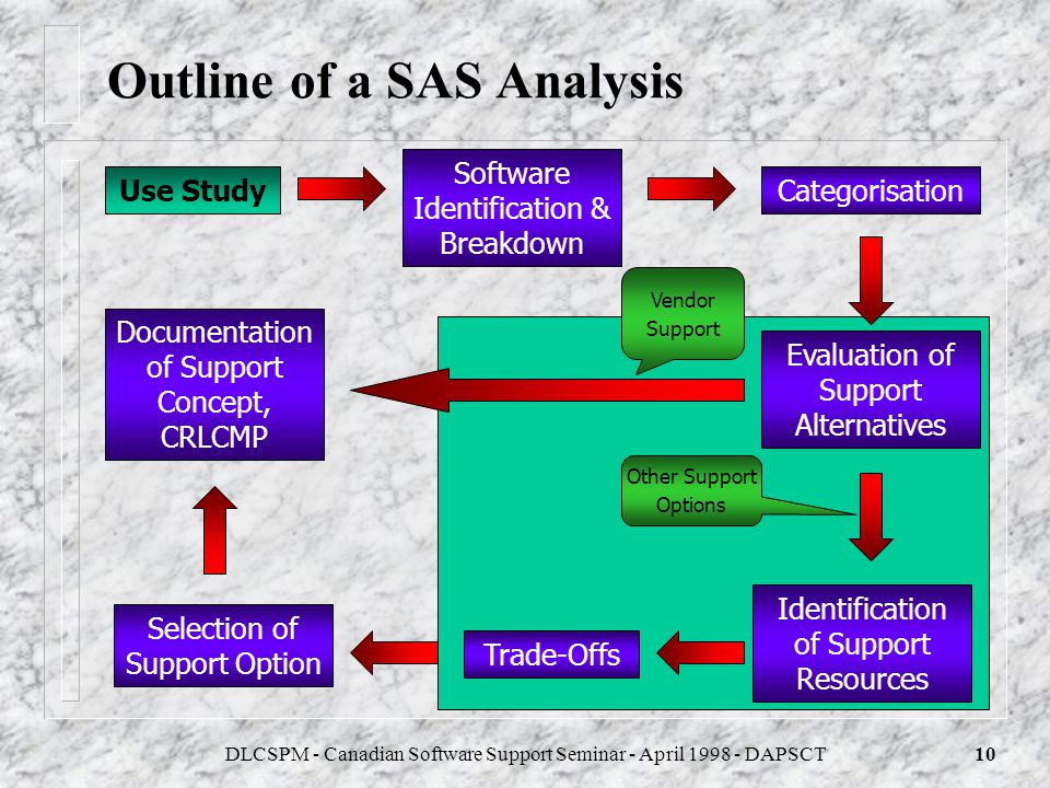 Outline of a SAS Analysis