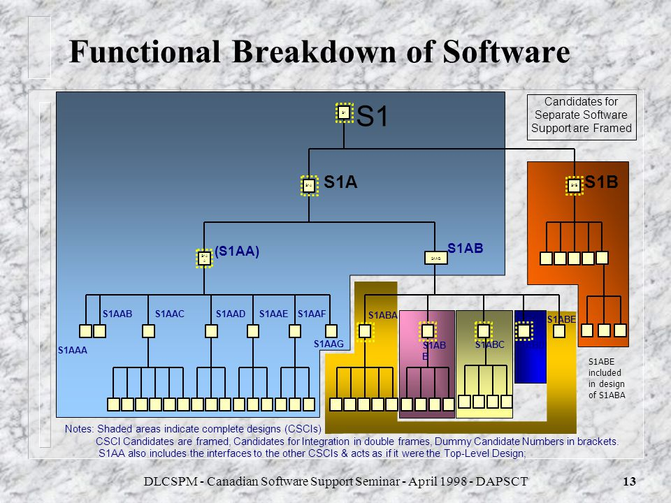 Functional Breakdown of Software
