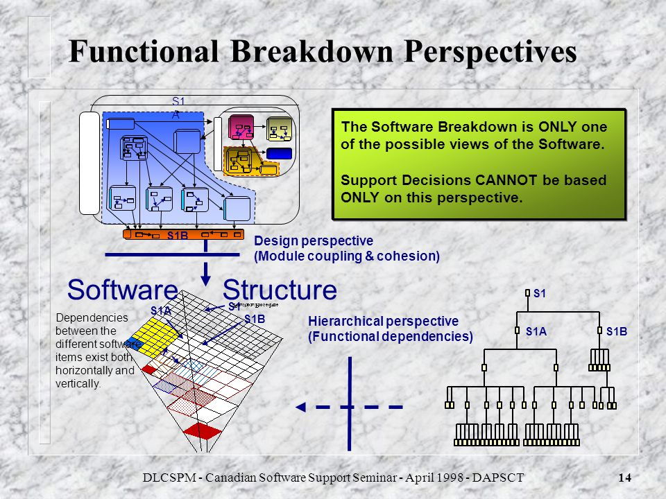 Functional Breakdown Perspectives
