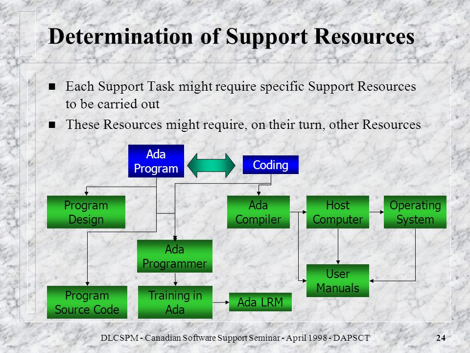 Determination of Support Resources