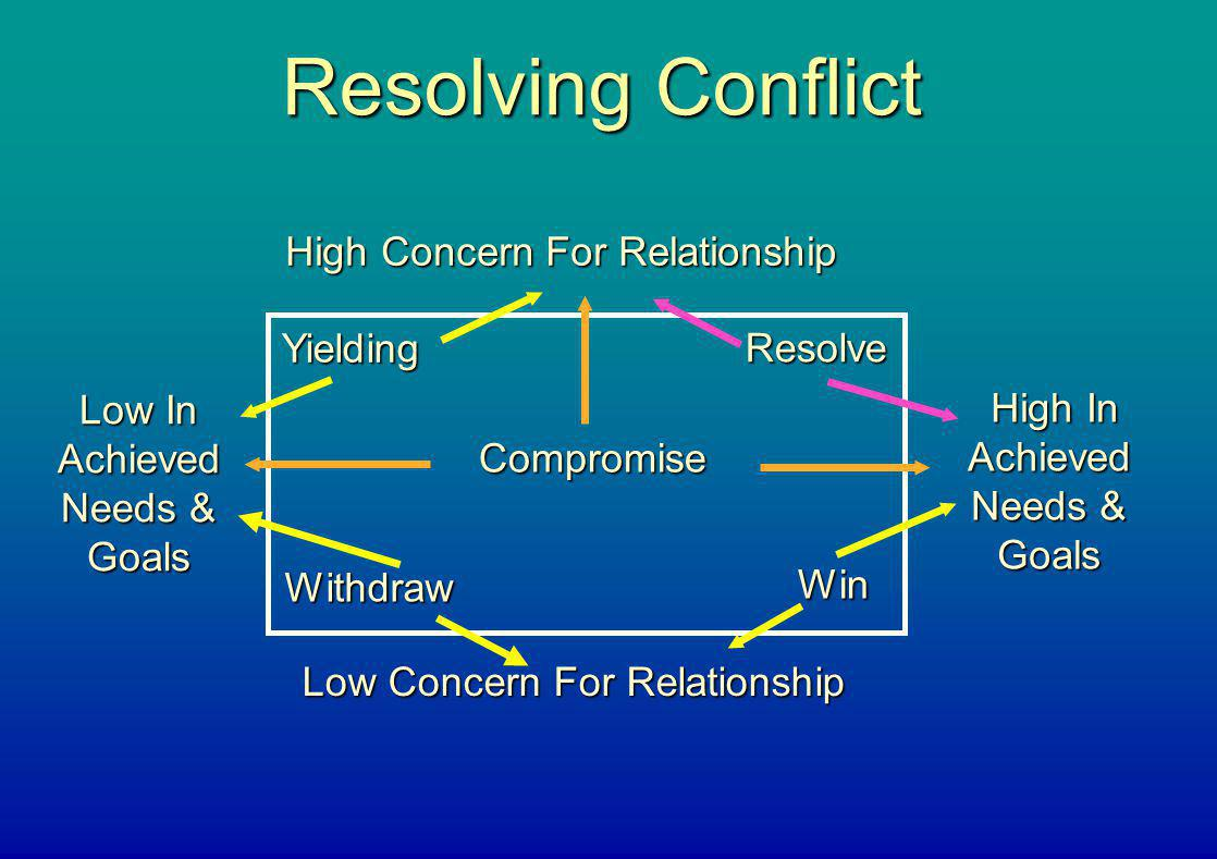 Resolving Conflict High Concern For Relationship Yielding Resolve