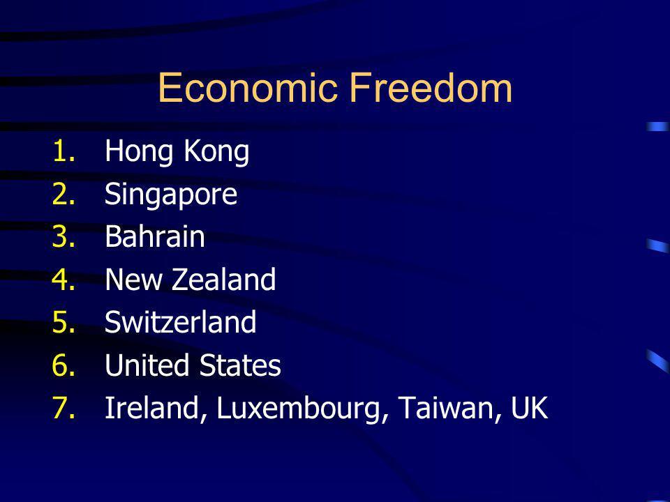 Economic Freedom 1. Hong Kong 2. Singapore 3. Bahrain 4. New Zealand