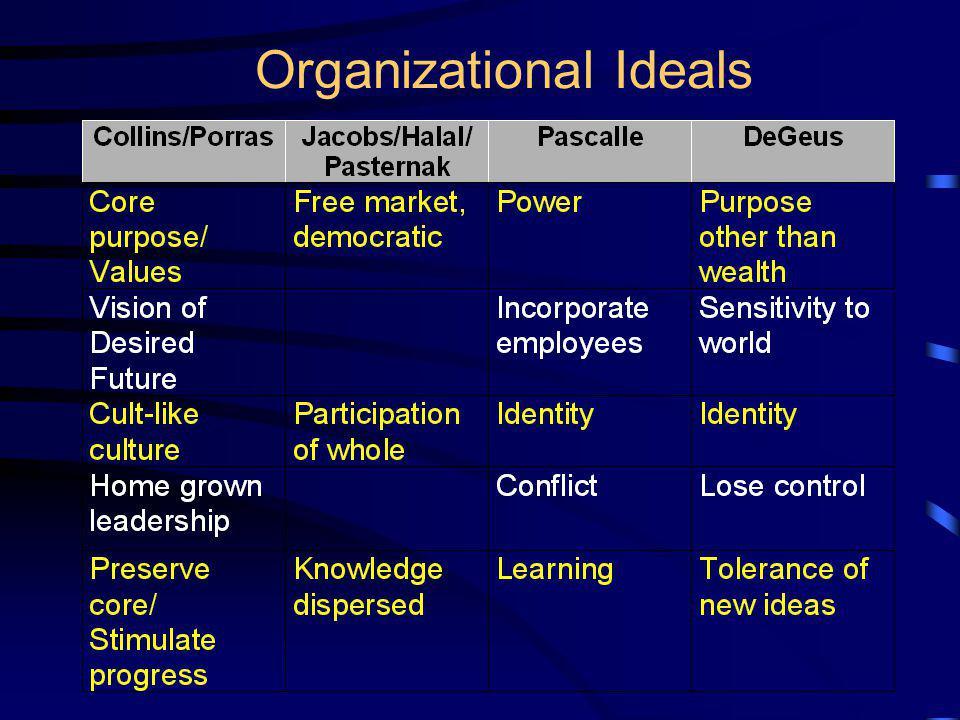 Organizational Ideals