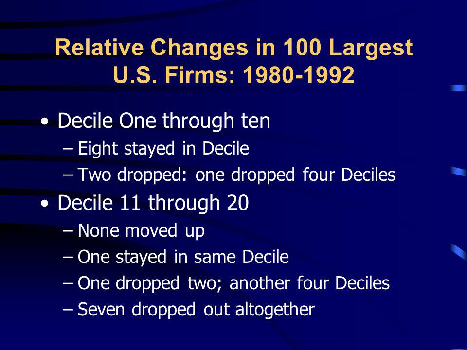 Relative Changes in 100 Largest U.S. Firms: 1980-1992
