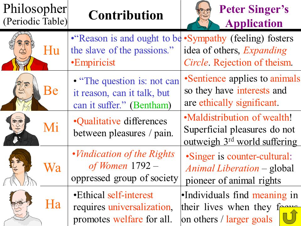 Philosopher Contribution Hu Be Mi Wa Ha Peter Singer's Application