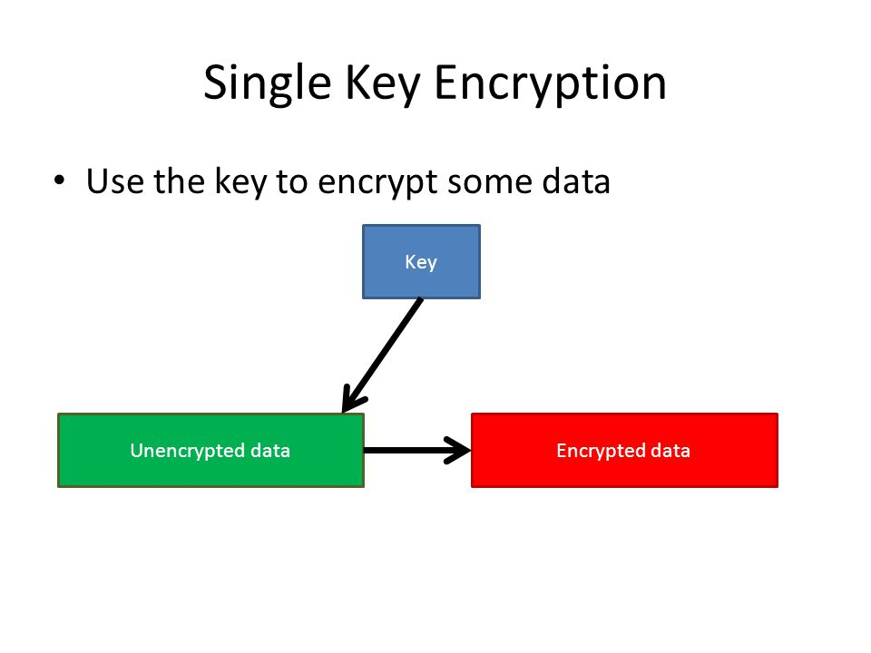 Single Key Encryption Use the key to encrypt some data Key