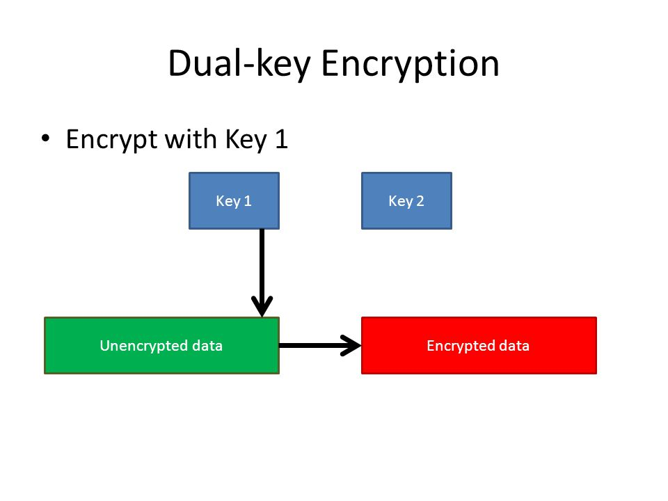 Dual-key Encryption Encrypt with Key 1 Key 1 Key 2 Unencrypted data