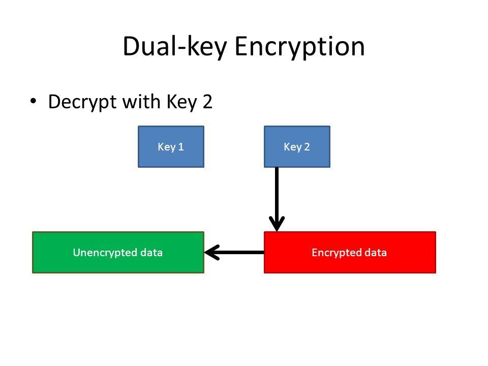 Dual-key Encryption Decrypt with Key 2 Key 1 Key 2 Unencrypted data