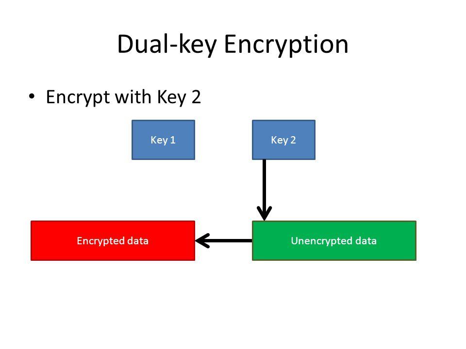 Dual-key Encryption Encrypt with Key 2 Key 1 Key 2 Encrypted data