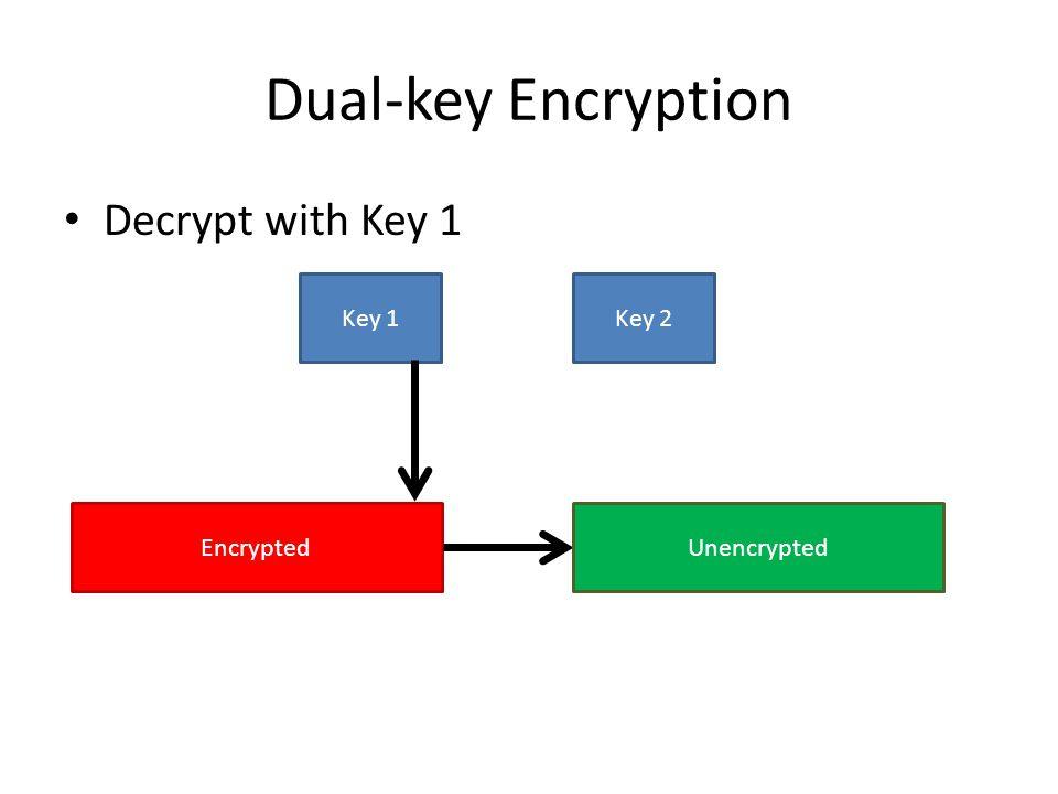 Dual-key Encryption Decrypt with Key 1 Key 1 Key 2 Encrypted