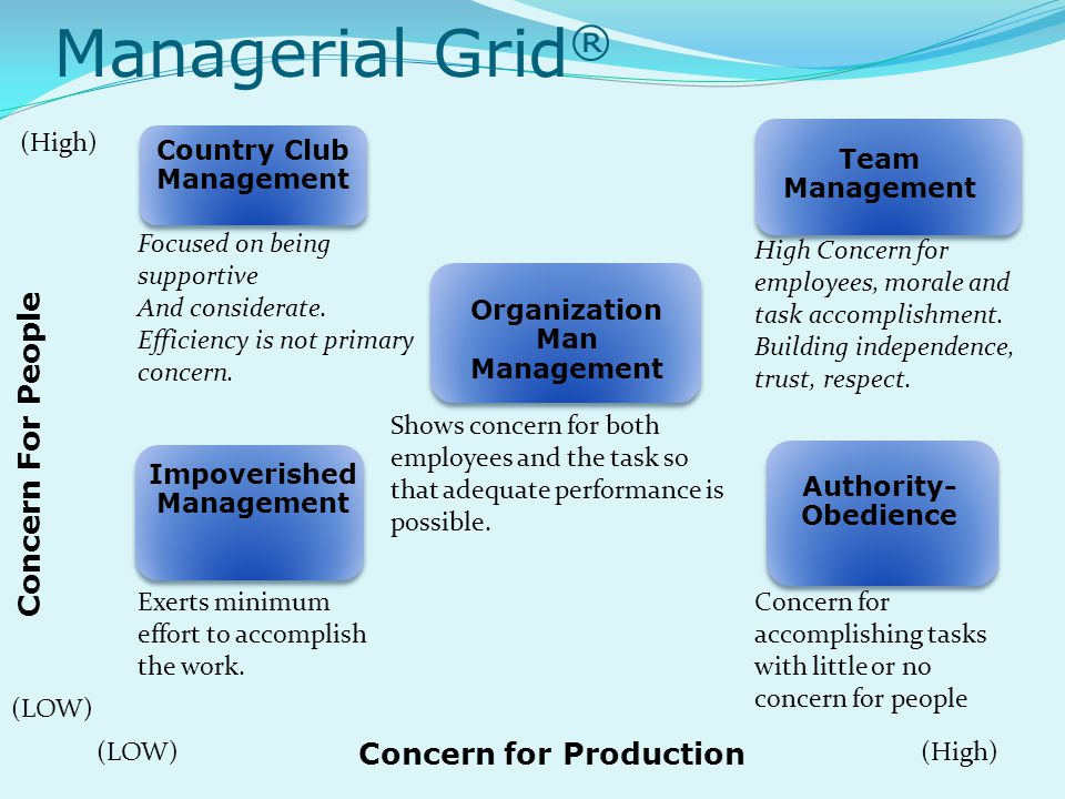Managerial Grid® Concern For People Concern for Production