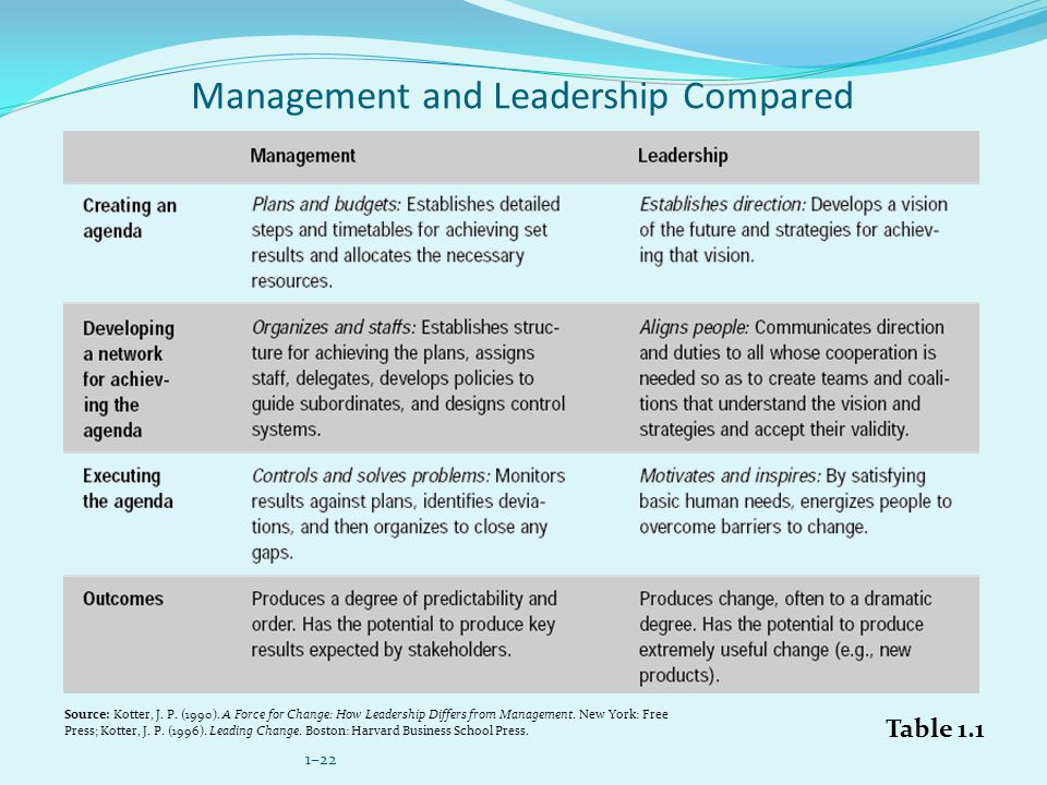 Management and Leadership Compared
