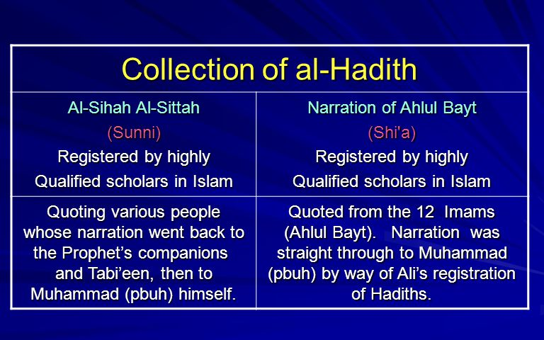 Collection of al-Hadith