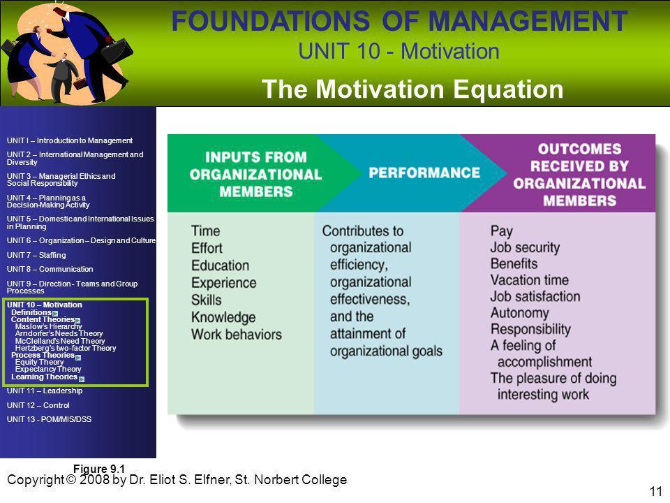 The Motivation Equation