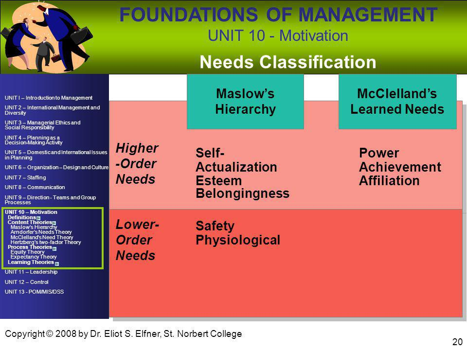 Needs Classification Maslow's Hierarchy McClelland's Learned Needs