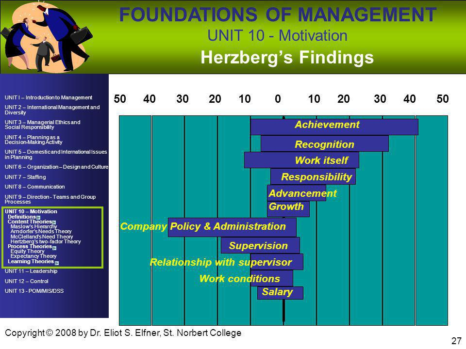 Herzberg's Findings 10 20 30 40 50 Achievement Recognition Work itself