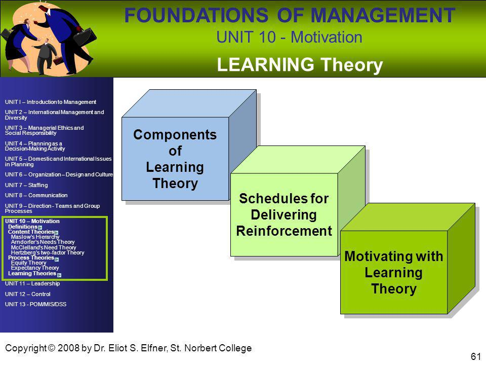 LEARNING Theory Components of Learning Theory Schedules for